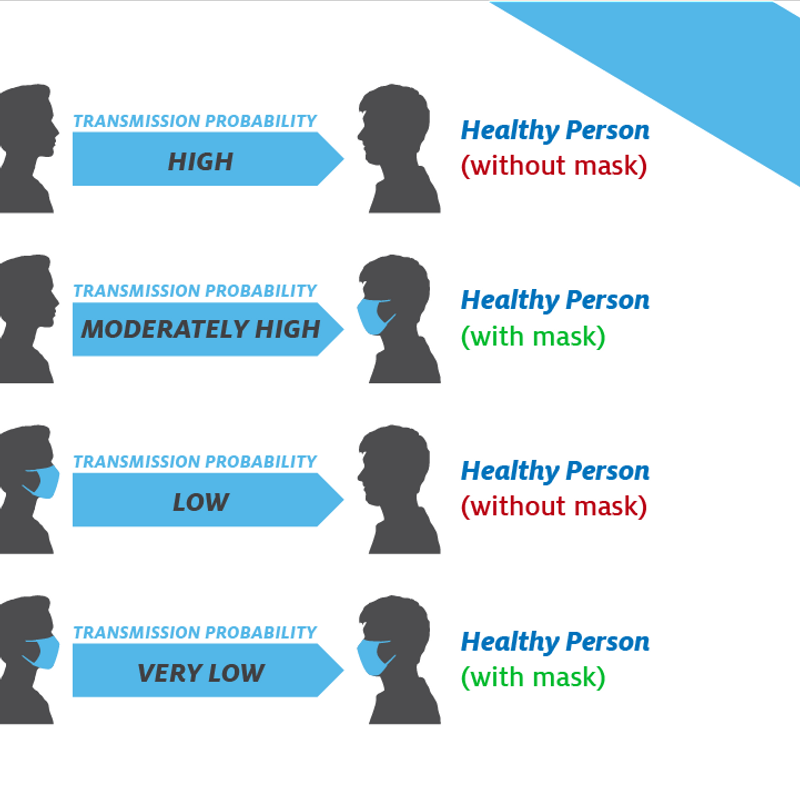 Bryan Health urging public to protect one another, wear masks to ...